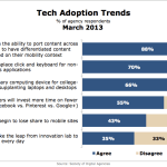 Technology Adoption Trends, March 2013 [CHART]
