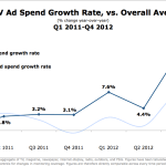 US Television Ad Spending Growth vs. Overall Average, Q1 2011 – Q4 2012 [CHART]
