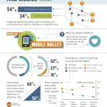 Mobile & Loyalty Programs [INFOGRAPHIC]