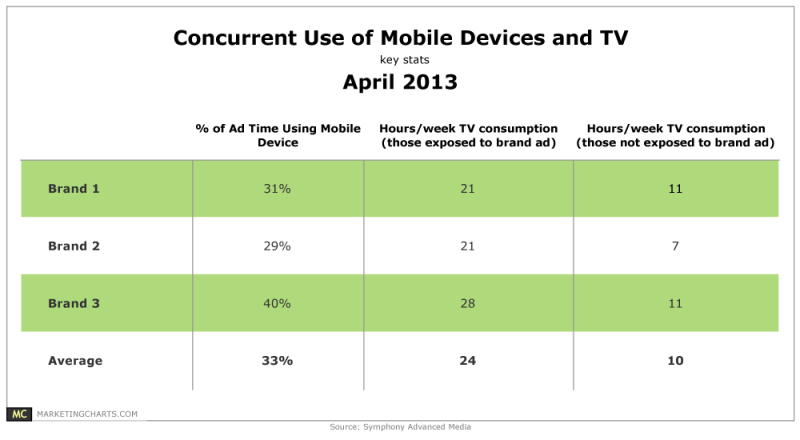 Time Spent On Multitainment Activity, April 2013 [TABLE]
