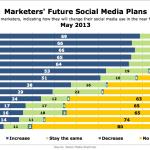 Marketers' Social Media Plans, May 2013 [CHART]