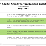 Americans & On Demand Entertainment, May 2013 [TABLE]