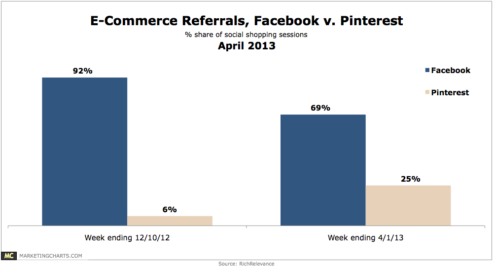 Chart: eCommerce Referral Traffic