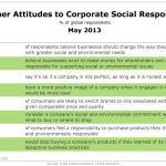 Consumer Attitudes Toward Corporate Social Responsibility, May 2013 [TABLE]