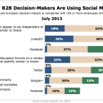 How B2B Decision-Makers Are Using Social Media, July 2013 [CHART]