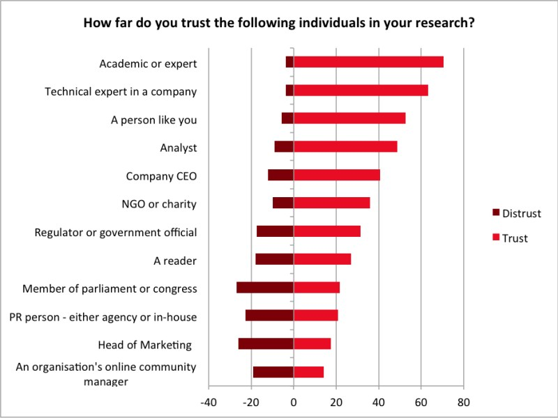 Chart - Journalists' Trust In Various Sources 2013