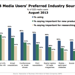 B2B Media Users' Preferred Industry Sources, August 2013 [CHART]