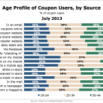 Coupon Users By Source & Age, July 2013 [CHART]