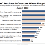 Consumers' Online Shopping Purchase Influences, August 2013 [CHART]