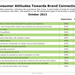 Consumer Attitudes Toward Brand Connections, October 2013 [TABLE]