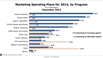 Marketing Budgets By Channel - CHART