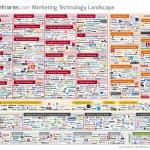 2014 Marketing Technology Landscape [INFOGRAPHIC]