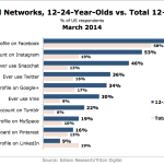 Most Popular Social Networks Among Younger Millennials, March 2014 [CHART]
