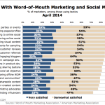 Marketers' Satisfaction With Word-Of-Mouth & Social Media Tactics, April 2014 [CHART]