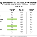 Top Smart Phone Activities By Generation, July 2014 [TABLE]
