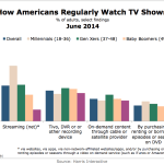 How Americans Watch TV By Generation, June 2014 [CHART]