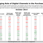 Changing Role Of Online Channels Within The Purchase Journey, October 2014 [TABLE]