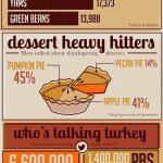 Thanksgiving Social Media Chatter [INFOGRAPHIC]
