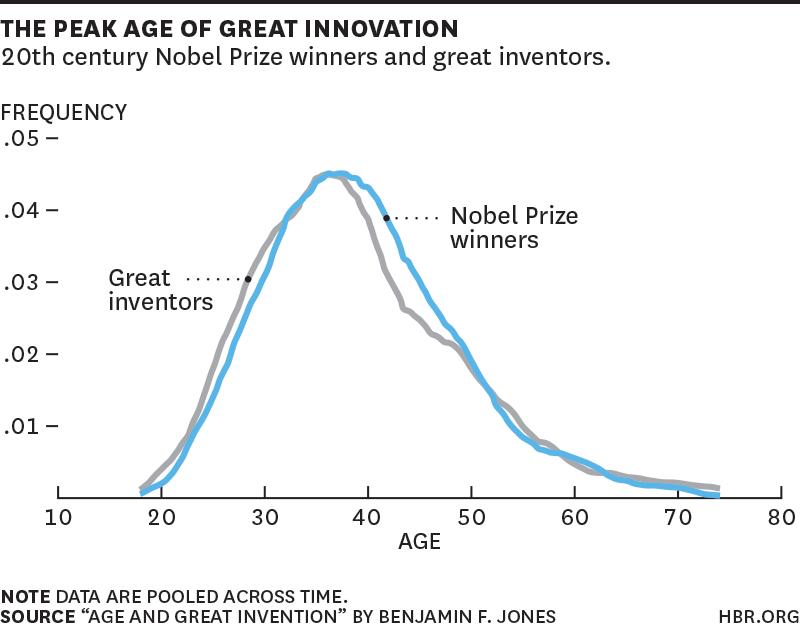 Great Inventors' & Nobel Prize Winners' Peak Age Of Innovation [CHART]