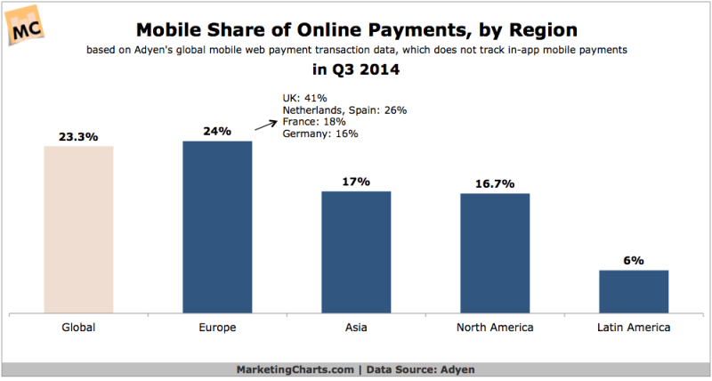 Mobile Share Of Online Payments By Region, Q3 2014 [CHART]
