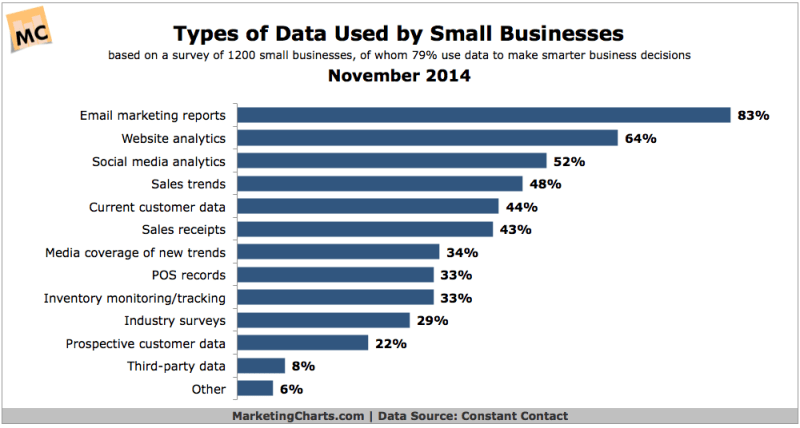 Types Of Data Small Businesses Use, November 2014 [CHART]