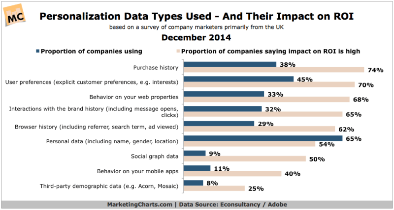Personalization's Effect On ROI, December 2014 [CHART]