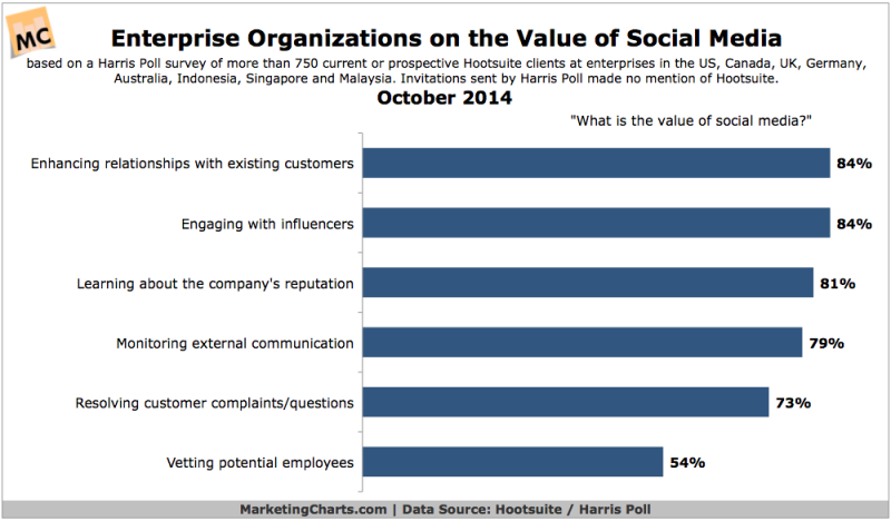 Top Ways Social Media Provides Enterprises Value, October 2014 [CHART]