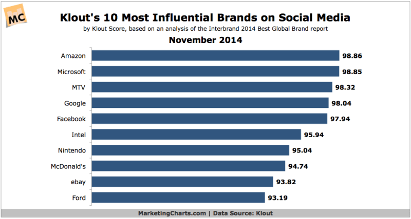 10 Most Influential Brands On Social Media, November 2014 [CHART]