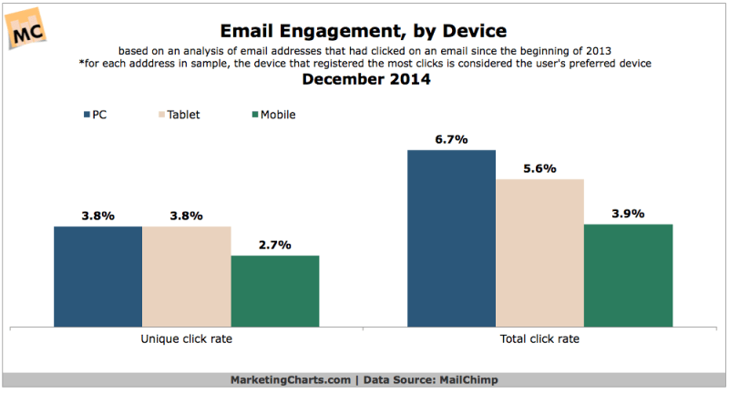 Email Engagement By Device Type, December 2014 [CHART]
