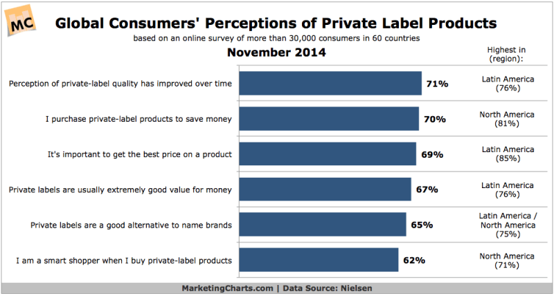 Consumers' Perceptions Of Private Label Products, November 2014 [CHART]
