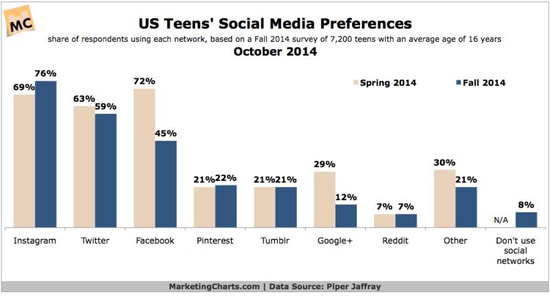 US Teens' Preferred Social Networks, October 2014 [CHART]
