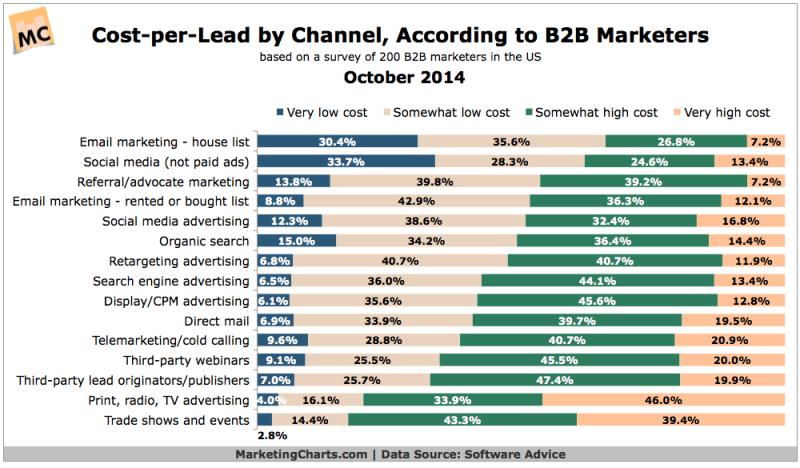 B2B Cost-Per-Lead By Channel, October 2014 [CHART]