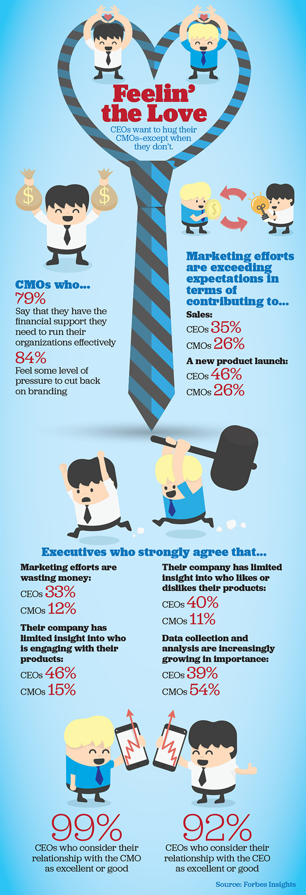 CEOs Heart Their CMOs [INFOGRAPHIC]