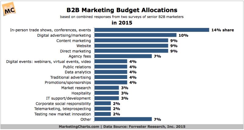B2B Marketing Budget Allocations In 2015 [CHART]