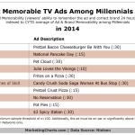 Millennials' Most Memorable TV Commercials For 2014 [TABLE]
