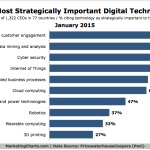 CEOs' Most Strategically-Important Technologies, January 2015 [CHART]