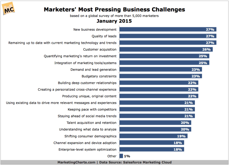 Marketers' Top Business Challenges, January 2015 [CHART]