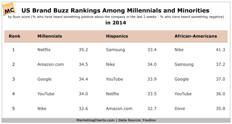 Brand Buzz Among Millennials & Minorities, 2014 [TABLE]