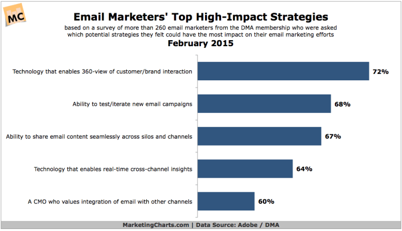 Top Email Marketing Strategies, February 2015 [CHART]