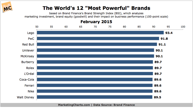 Top 12 Power Brands, February 2015 [CHART]