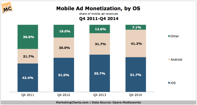 Mobile Advertising Monetization By OS, 2011-2014 [CHART]