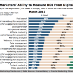 Marketers' Ability To Measure ROI Of Online Marketing, March 2015 [CHART]