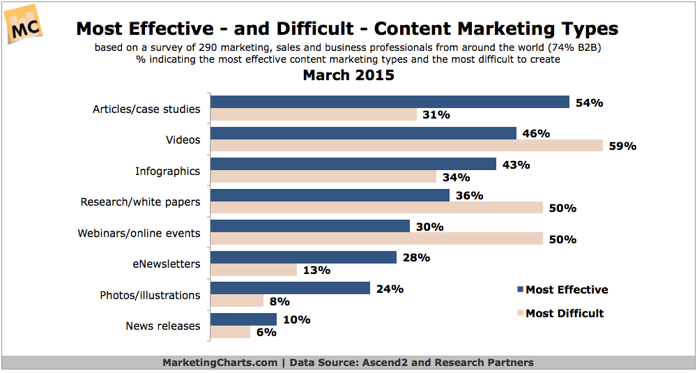 Most Effective & Difficult Types Of Content Marketing Chart