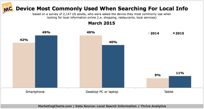 Devices People Use To Search For Local Info, March 2015 [CHART]