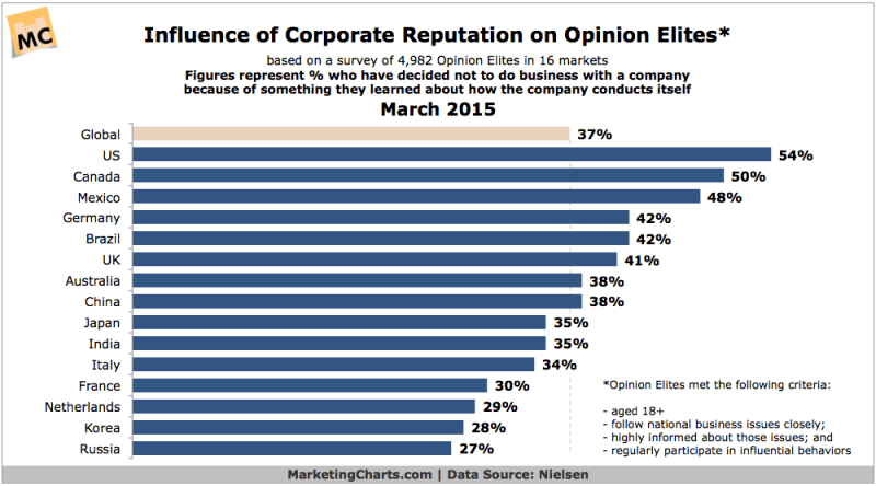 Influence Of Corporate Reputation On Opinion Elites, March 2015 [CHART]