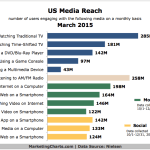 US Media Reach By Channel, March 2015 [CHART]