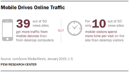 Mobile News Traffic [INFOGRAPHIC]