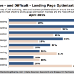 Most Effective & Difficult Landing Page Optimization Tactics, April 2015 [CHART]