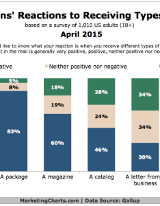 Consumer attitudes toward direct mail april chart also towards marketing rh trends  strategyblog