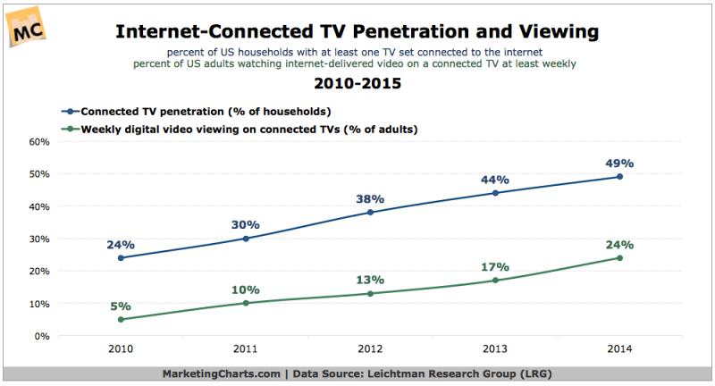 Internet-Connected TV Market Penetration & Viewing, 2010-2015 [CHART]